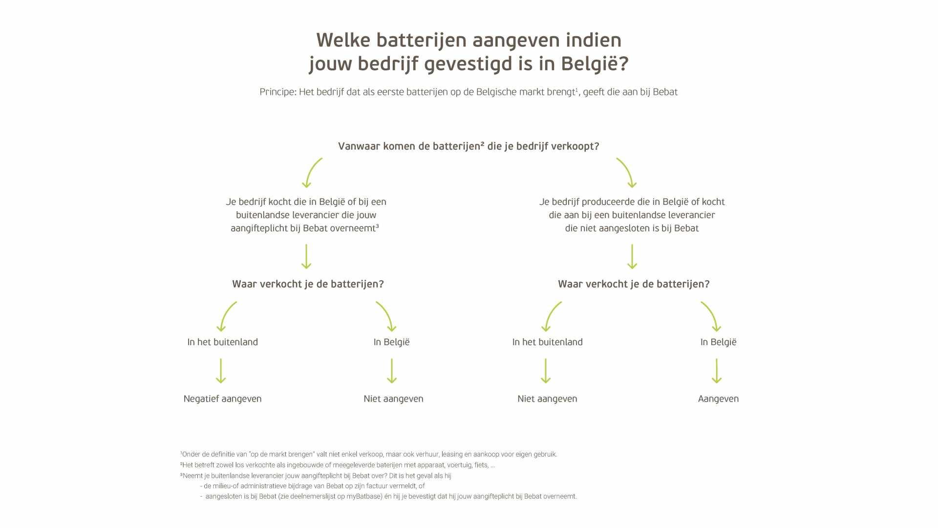 Schema binnen belgië